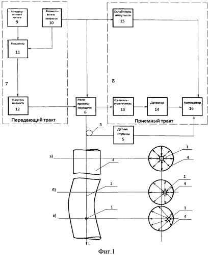 Способ контроля искривления ствола скважины