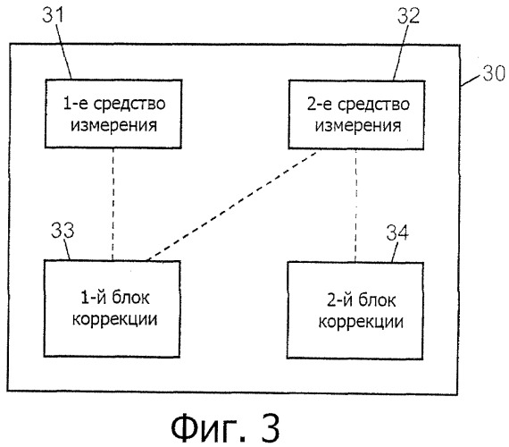 Способ измерения при помощи гироскопической системы