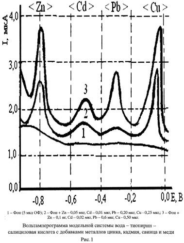 Экстракционно-вольтамперометрический способ определения цинка, кадмия, свинца и меди