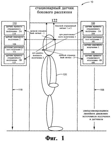 Устройство определения характеристик материала исследуемого объекта и способ досмотра объекта
