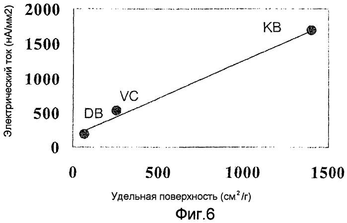 Ферментный электрод