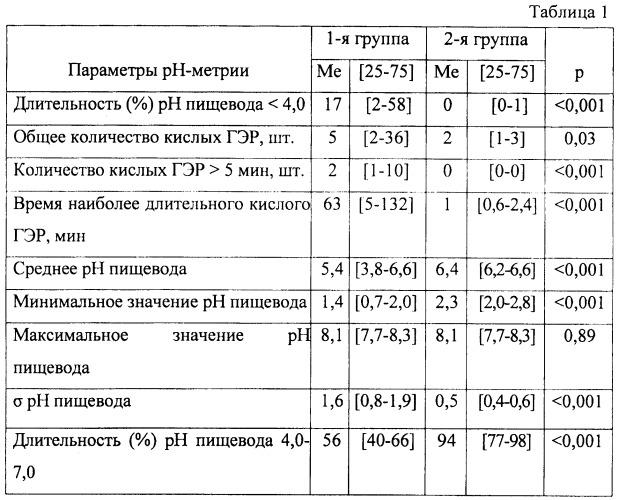 Способ прогнозирования патологического кислого гастроэзофагеального рефлюкса у пациентов с сахарным диабетом 1 типа
