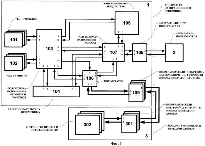 Способ управления устройствами приема и передачи данных в навигационном приемнике и устройство для его осуществления