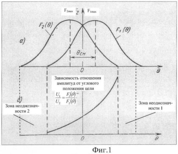 Способ определения угловых координат цели (варианты)