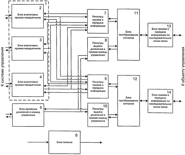 Устройство сопряжения системы управления с объектом управления