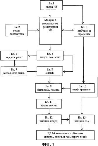 Автоматизированная система анализа биомедицинских микроизображений для обнаружения и характеризации информативных объектов заданных классов на неоднородном фоне