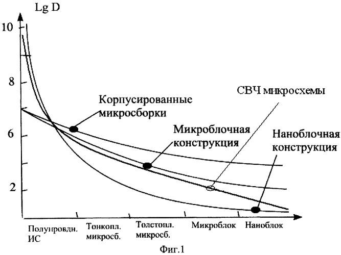 Микропрофиль структуры вакуумной интегральной свч-схемы и способ его получения
