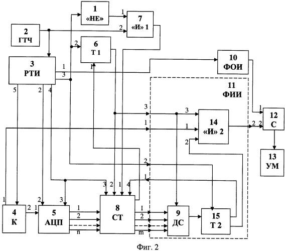 Способ преобразования аналоговых сигналов в импульсную последовательность, модулированную по времени, и устройство для его реализации