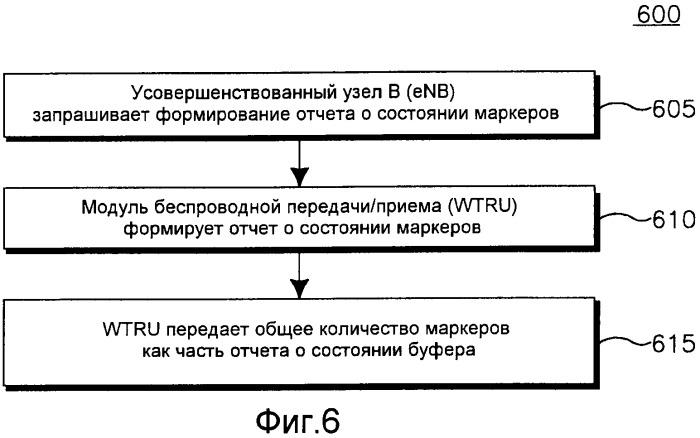 Способ и устройство для инициализации, сохранения и реконфигурации бакетов с маркерами