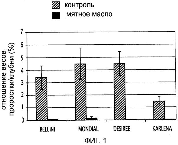 Способ противогрибковой и/или противомикробной обработки луковиц и/или клубней