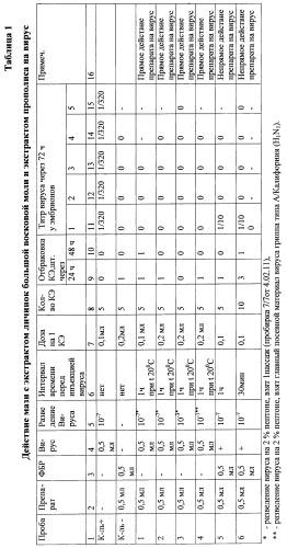 Мазь с экстрактом личинок большой восковой моли и экстрактом прополиса для профилактики и комплексного лечения вирусной инфекции
