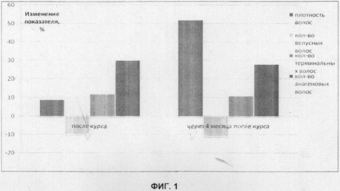 Способ лечения андрогенетической алопеции