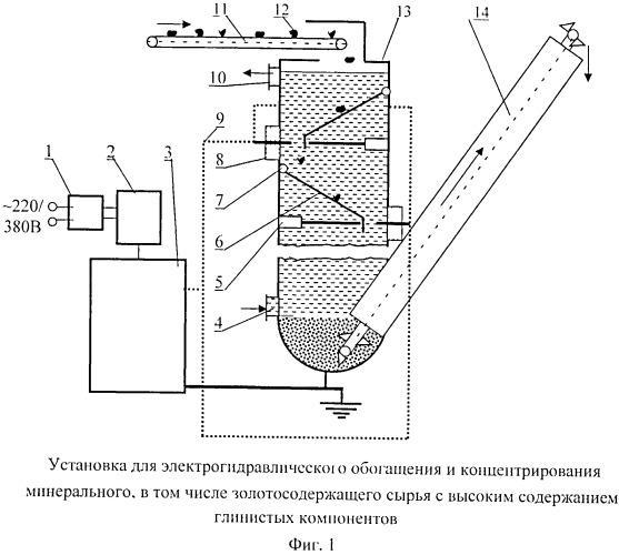 Установка для электрогидравлического обогащения и концентрирования минерального, в том числе золотосодержащего сырья с высоким содержанием глинистых компонентов