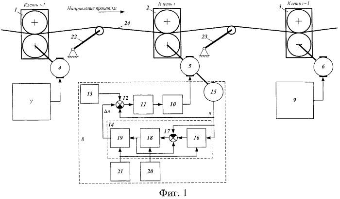 Способ автоматического управления процессом прокатки в непрерывной группе клетей
