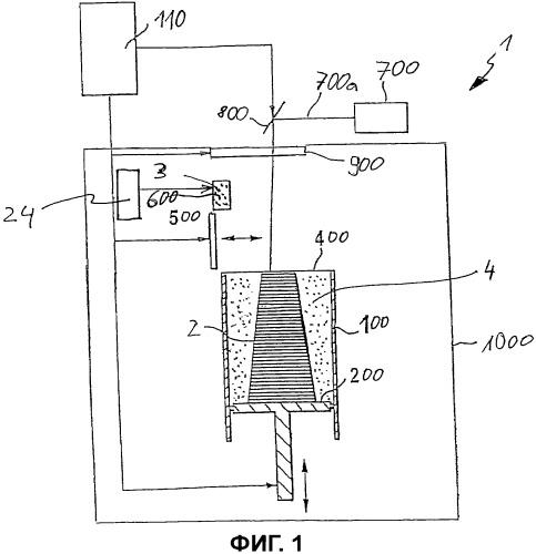 Способ получения идентифицируемого объема порошка и способ изготовления объекта