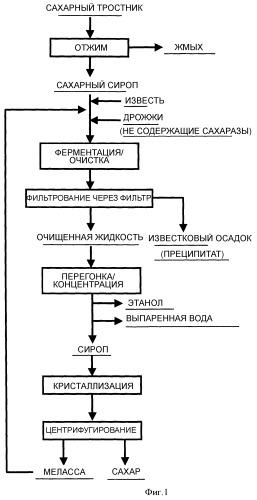 Способ производства сахара