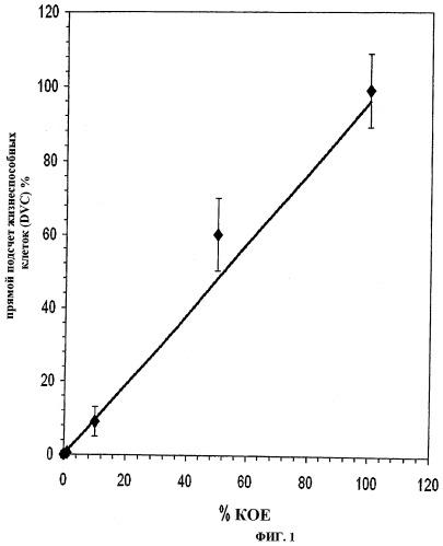 Способ для обнаружения и подсчета жизнеспособных микроорганизмов вида legionella pneumophila и набор для его осуществления
