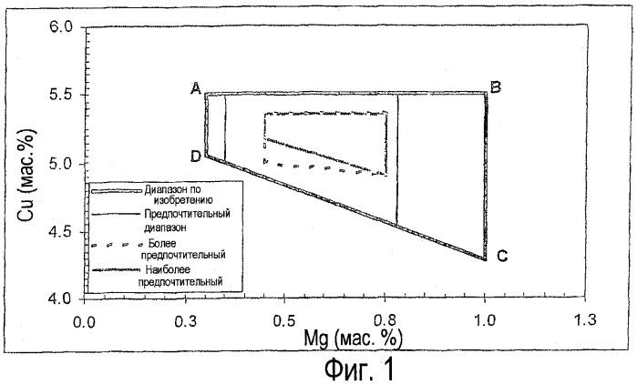 Изделие из алюминиевого сплава с высокой стойкостью к повреждениям, в частности, для применений в авиационно-космической промышленности