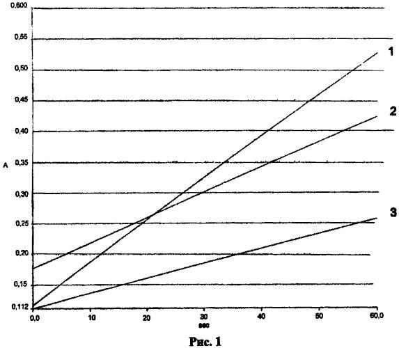 Способ оценки биосовместимости стоматологических полимерных пломбировочных материалов