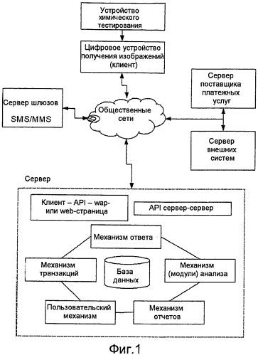Способ анализа иммунологической пробы