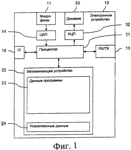 Устройство и способ кодирования и воспроизведения звука