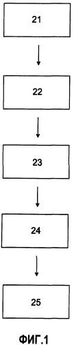 Способ получения изолированного электрического высоковольтного кабеля постоянного тока (dc), или высоковольтного вывода постоянного тока (dc), или высоковольтного места соединения