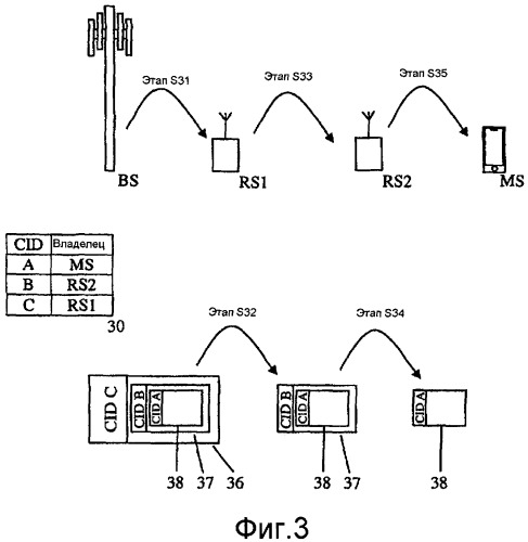 Поддержка связи в сетях ieee 802.16 с помощью ретрансляций через cid-инкапсуляцию