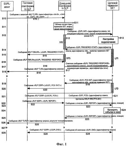 Инициируемый сетью способ позиционирования в системе мобильной связи, инициируемого событием в зоне, для терминала, находящегося в роуминге