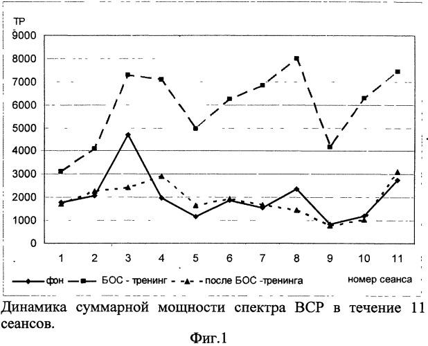 Способ прогнозирования эффективности биоуправления параметрами ритма сердца с учетом психодинамических свойств личности