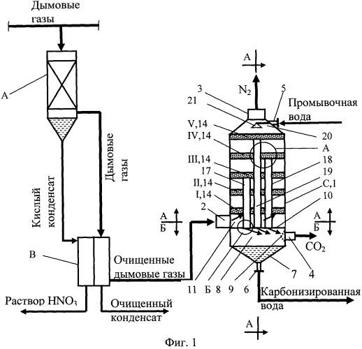 Способ и устройство для полной утилизации дымовых газов