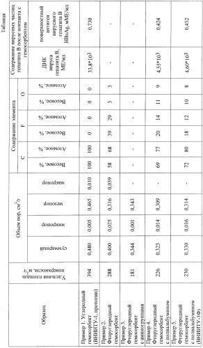 Способ получения фторуглеродного гемосорбента и фторуглеродный гемосорбент (внииту-1ф)