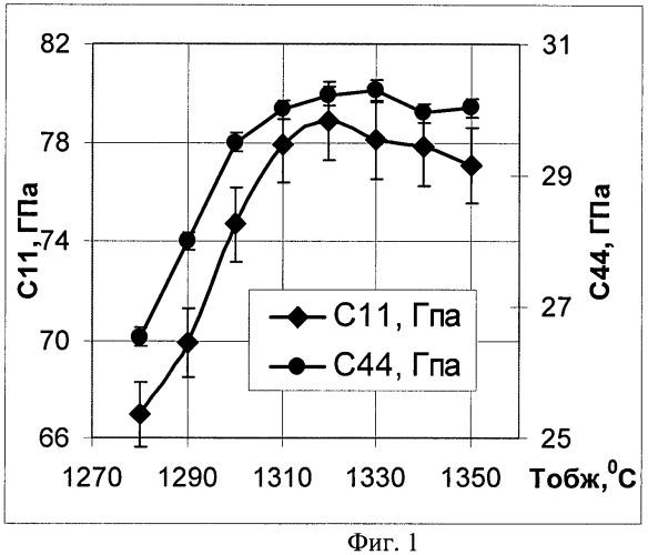 Способ контроля материалов методом резонансной ультразвуковой спектроскопии