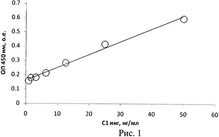 Способ и набор для иммуноферментного определения функциональной активности с1 ингибитора по способности связываться с тромбином