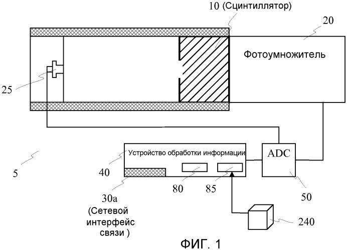 Детекторная система с системой позиционирования