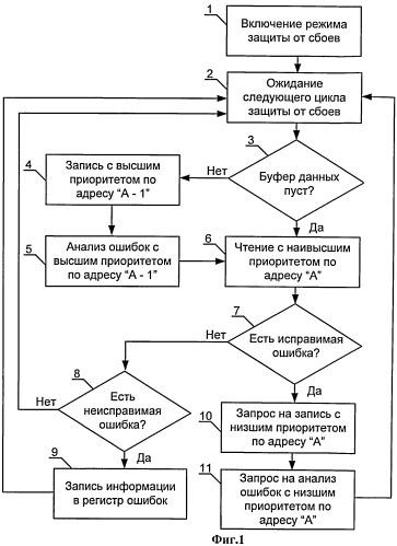 Способ регенерации и защиты от сбоев динамической памяти и устройство для его осуществления