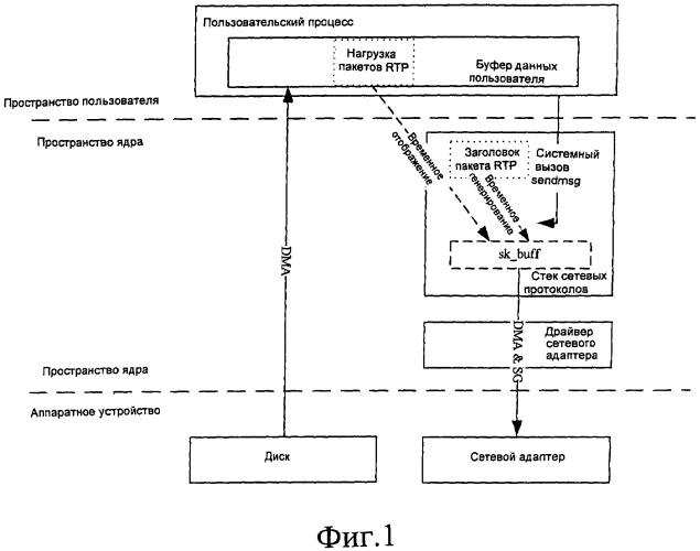Способ и система для передачи потоковых мультимедийных данных с нулевым копированием