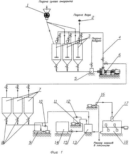 Способ приготовления корма и технологическая линия для его осуществления (варианты)
