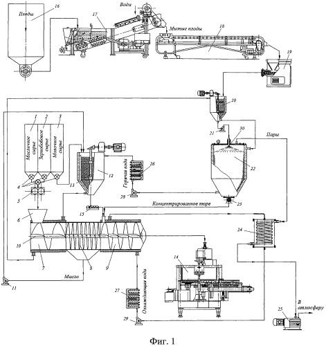 Линия производства молочно-растительных десертов функционального назначения