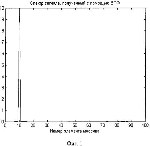 Способ измерения частоты сигнала