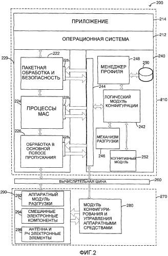 Программно-определенное когнитивное радиоустройство