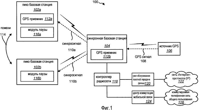 Синхронизация базовой станции в системе беспроводной связи