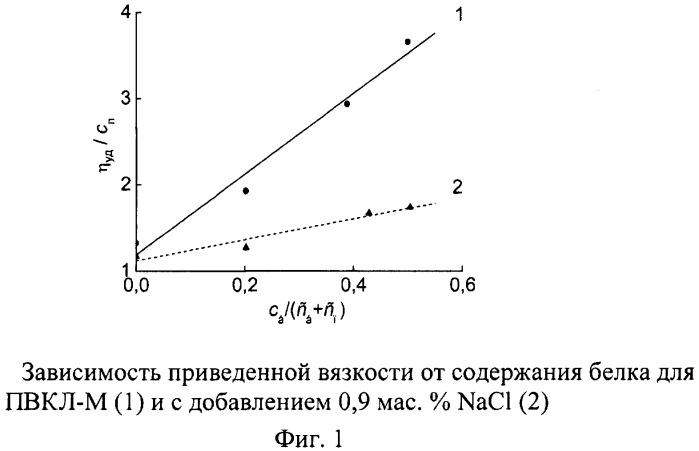 Термочувствительный интерполимерный носитель радионуклидов