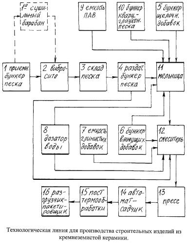 Технологическая линия для производства строительных изделий из кремнеземистой керамики