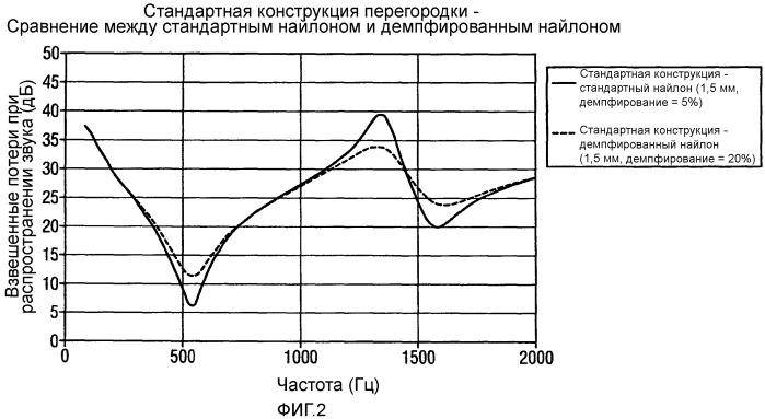 Перегородка с повышенными характеристиками акустического демпфирования