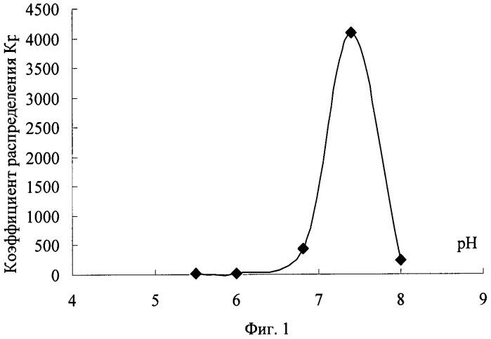 Способ извлечения иттрия (iii) из растворов солей
