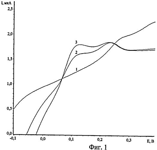 Способ определения висмута в водных растворах методом инверсионной вольтамперометрии по пикам селективного электроокисления висмута из интерметаллического соединения au2bi