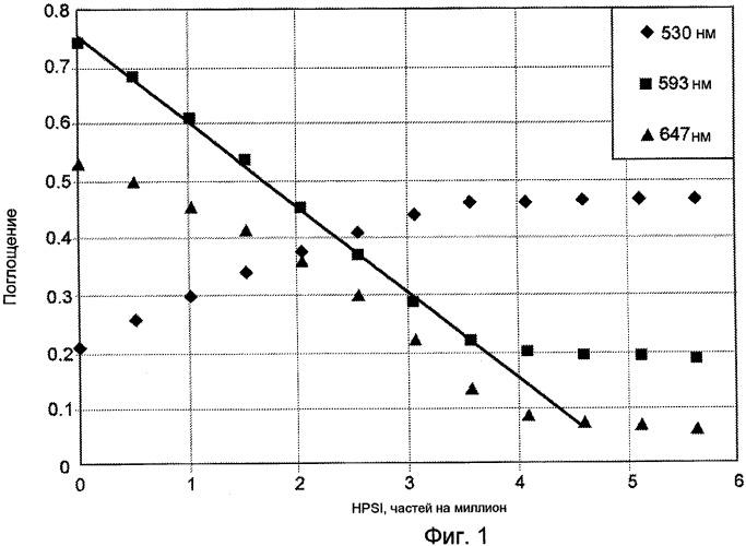 Способ определения концентрации полимера в водных системах