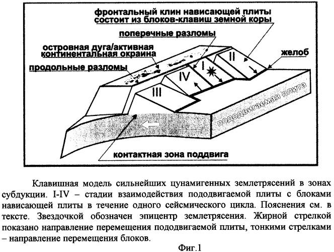 Способ прогнозирования землетрясений в активных зонах субдукции
