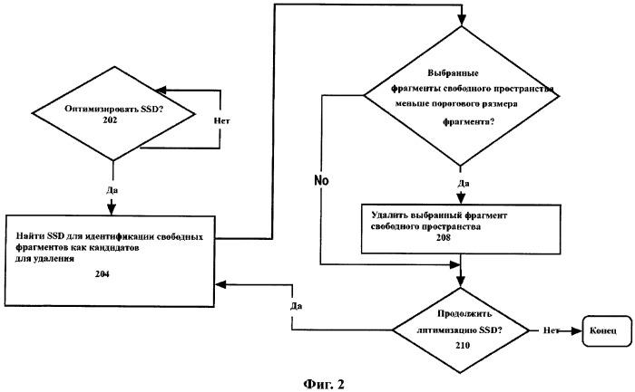 Способ оптимизации твердотельного накопителя и оптимизатор