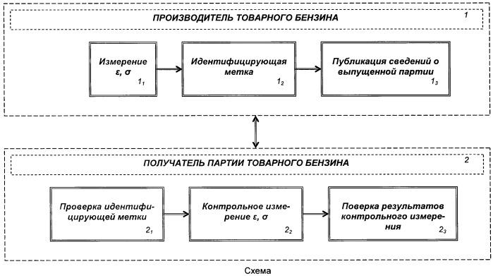 Способ распознавания и идентификации партий товарных бензинов